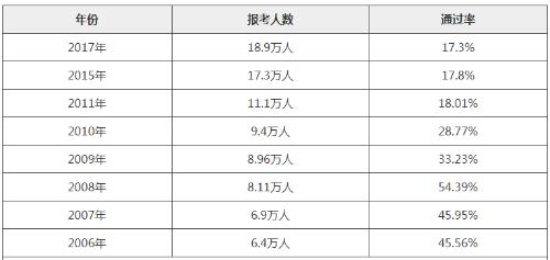 湖南2020年中级安全工程师成绩合格标准及历年通过率