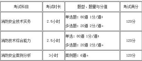 蚌埠市2020年消防工程师考试题型题量