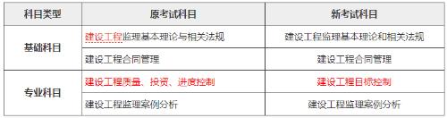 渭南2020年监理工程师考试科目及报名条件