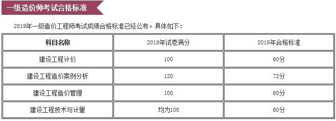 2019一级造价师考试教材图片
