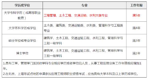 九江2020年监理工程师考试报名条件有哪些?