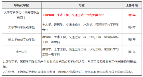 丹东2020年监理工程师考试报名条