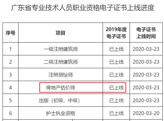 湛江2019年房地产估价师考试合格
