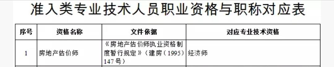 天津房地产估价师对应职称为经济师 电子证书政策了解一下