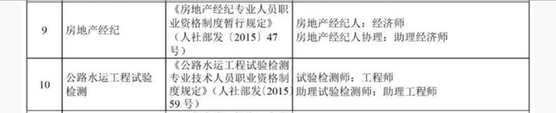 天津房地产经纪人对应职称为经济师 电子职称证书政策发布