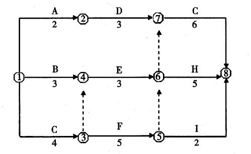 咨询工程师制定进度计划的方法考点模拟题1