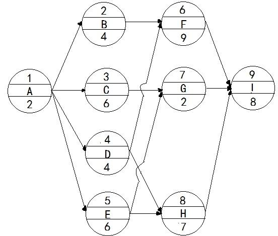 咨询工程师制定进度计划的方法考点模拟题2
