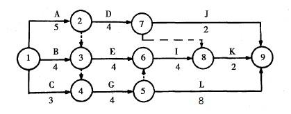 咨询工程师制定进度计划的方法考点模拟题3