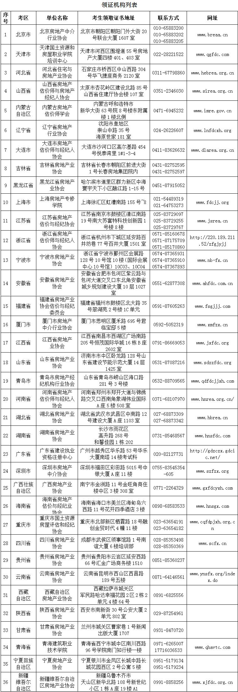 2019年下半年房地产经纪专业人员职业资格证书领取