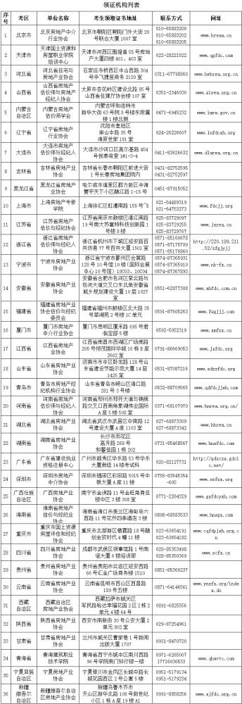 中房学关于领取2019年下半年房地产经纪人证书的公告