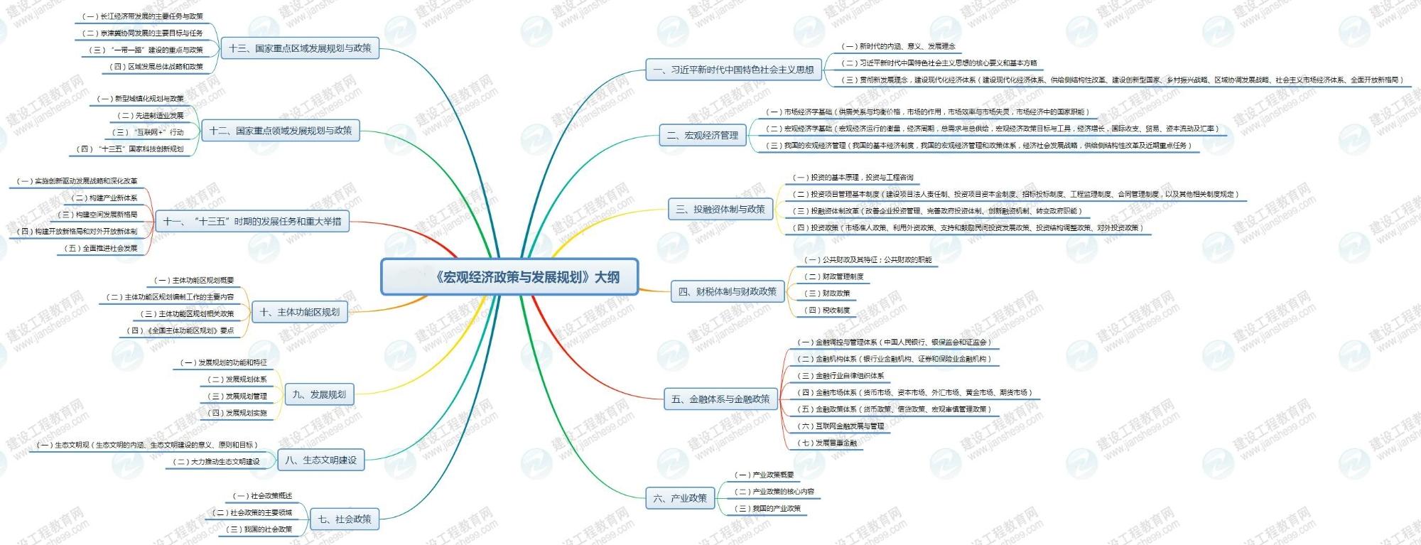 2020咨询工程师宏观经济政策与发展规划大纲思维导图