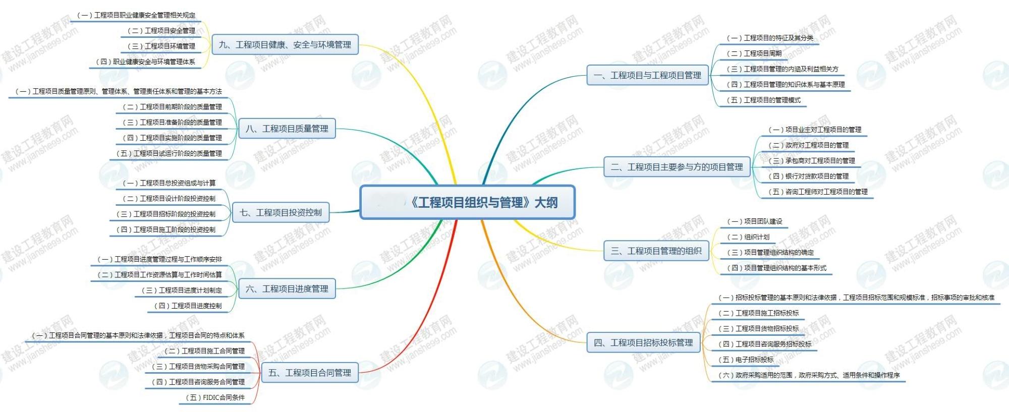 2020咨询工程师工程项目组织与管理大纲思维导图
