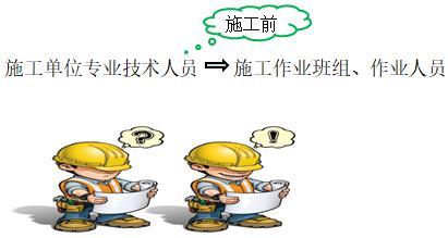 安全施工技术交底-二建工程法规考点