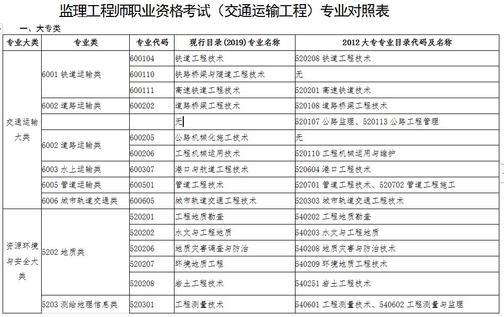 监理工程师职业资格考试(交通运输工程)专业对照表