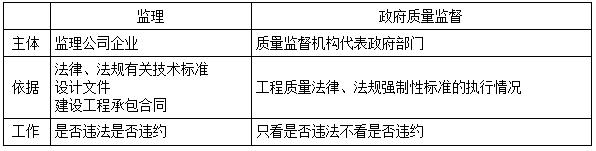 政府部门工程质量监督管理的相关规定-二建工程法规考点
