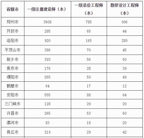 河南省关于发放2019年度一级建造师资格证书的通知
