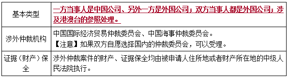 涉外仲裁的特别规定-二建工程法规考点
