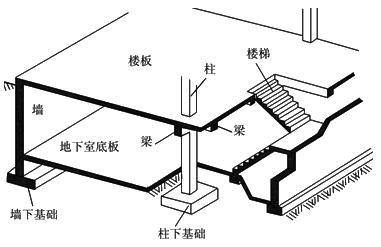 二建建筑实务知识点图片