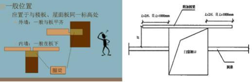多层砌体房屋的结构体系图片