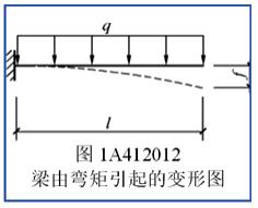 二建建筑实务考点:结构的适用性要求