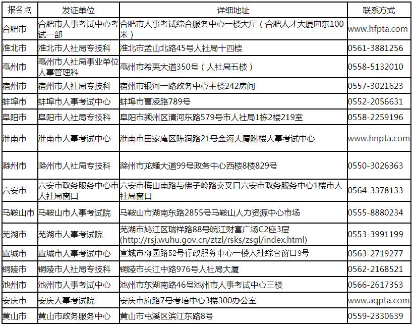 关于领取安徽2019年度一级建造师资格考试职业资格证书的通知