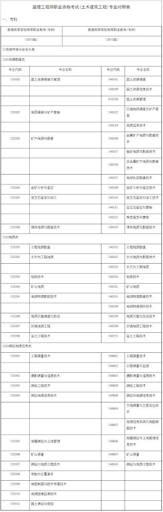监理工程师职业资格考试(土木建筑工程)专业对照表