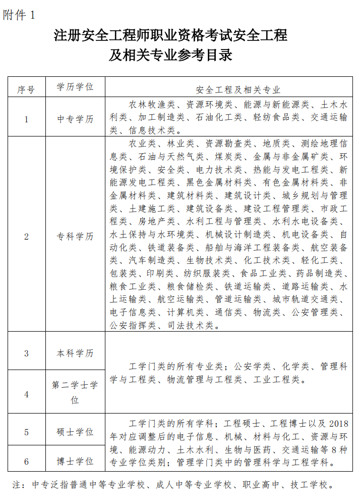 浙江发布关于做好2020 年度中级安全工程师职业资格考试考务工作的通知