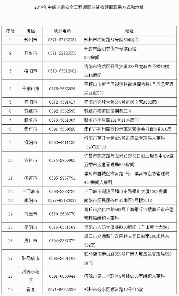 河南发布关于领取2019年度中级注册安全工程师职业资格证书的通知