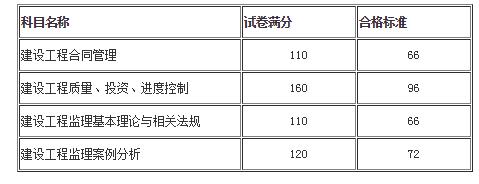江苏南通监理工程师合格分数是多少?