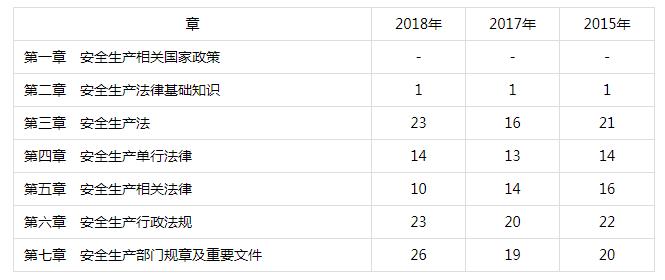 2019年《安全生产法律法规》各章考试分值分布