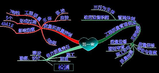 监理工程师目标控制(土建)第一章思维导图