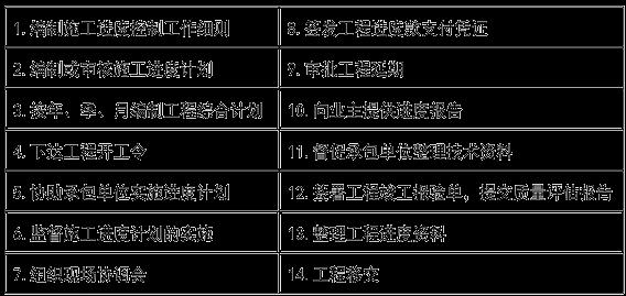 2021年监理工程师复习资料:建设工程施工进度控制工作内容9-14条
