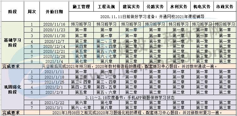 2021年二级建造师预习计划表