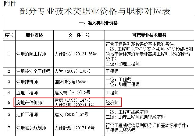 上海房地产估价师对应职称为经济师