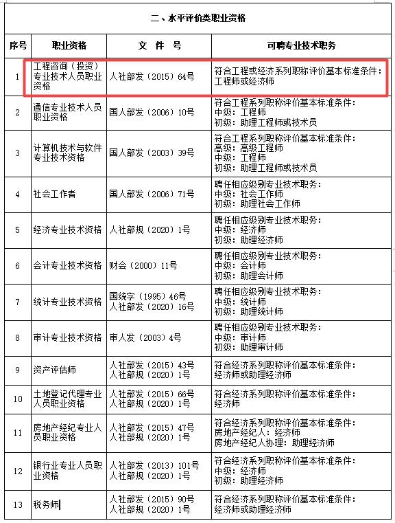 上海市咨询工程师对应职称为工程师或经济师