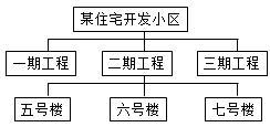 管理模拟题1