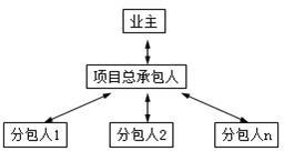 管理模拟题2