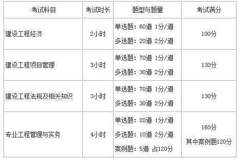 岳阳2020年一级建造师考试成绩有效期保留多久?