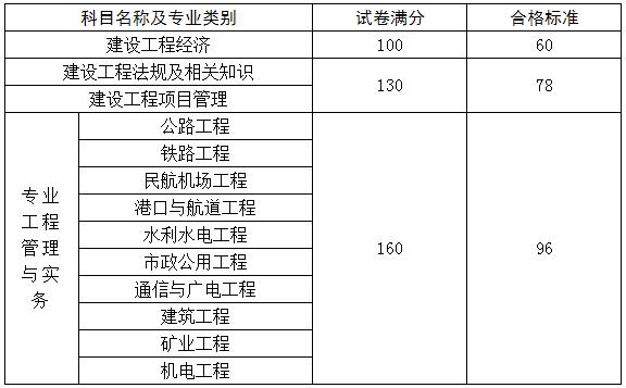 云南临沧2020年一级建造师合格分数及标准