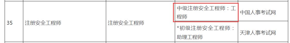 天津保税区(安全工程师)学历、职称提升补贴政策指南