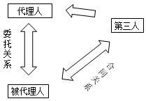 代理制度的特征种类-二级建造师法规考点