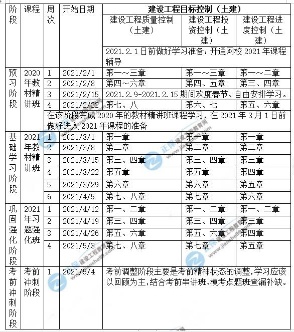 2021年监理土建控制预习计划表(2月1日-考试)