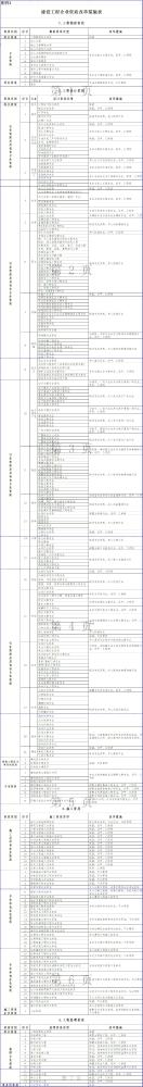 住建部:建设工程企业资质改革措施表