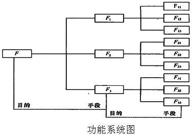 价值工程分析阶段(功能整理)-一级建造师经济考点