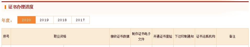 中国人事考试网发布2020年度中级注册安全工程师证书办理进度