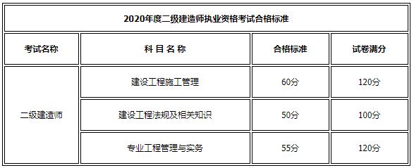 内蒙古2020年二级建造师合格成绩标准
