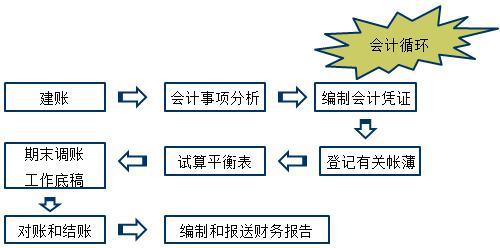 会计工作的基本流程和内容-一级建造师经济考点