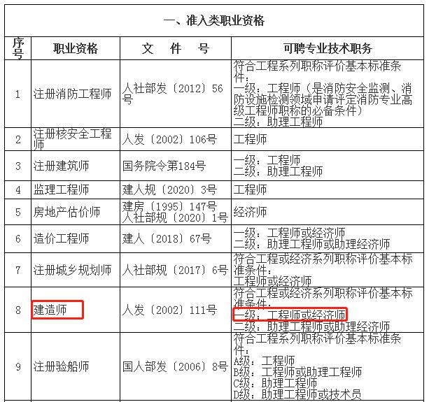 """上海落户政策中关于""""中级职称""""的条件要求涉及一级建造师"""