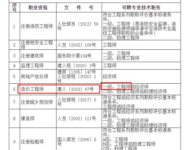 有一级造价师职称可落户上海政策相关内容