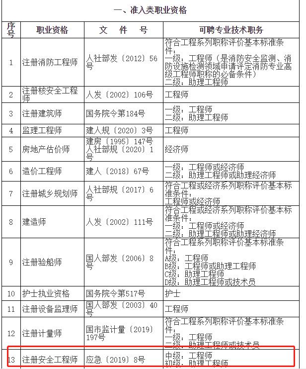 """取得安全工程师证书办理上海居转户符合""""中级职称""""条件要求"""